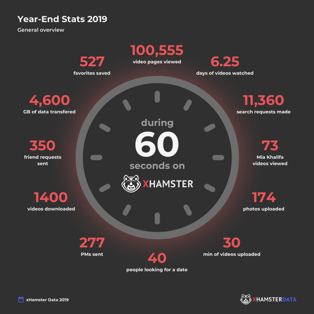 2019 xHamster Year-End Report